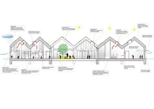 NOKKEN Kindergarten / Christensen & Co Architects. Image © Christensen & Co Architects