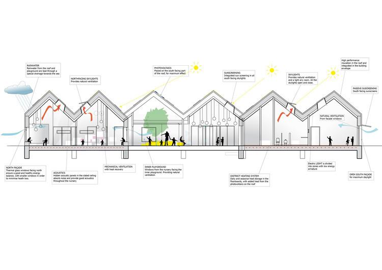 Sin luz natural no hay buena arquitectura: ¿Cómo promover diseños moldeados y nutridos por la luz?, NOKKEN Kindergarten / Christensen & Co Architects. Image © Christensen & Co Architects