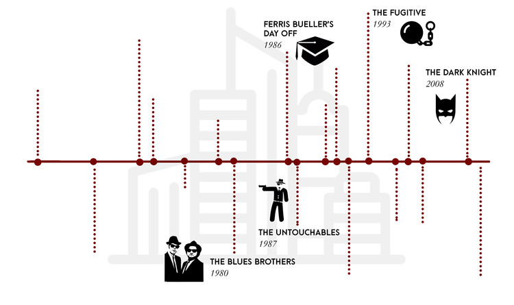 From Gangster City to Gotham City: The Changing Image of Chicago in Hollywood Films, Timeline showing iconic films set in Chicago. Created by the authors. Image Courtesy of Kathryn H. Anthony, Fernando Nebot Gómez, and Yashasvini Rao