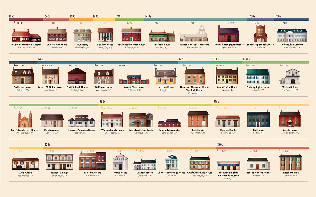 Learn about the Oldest Buildings in the Top 100 Cities of the US