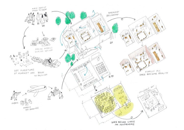 Contributors Announced for Open! the Russian Pavilion at the Venice Biennale 2020, Open! Sketch Process. Image © KASA