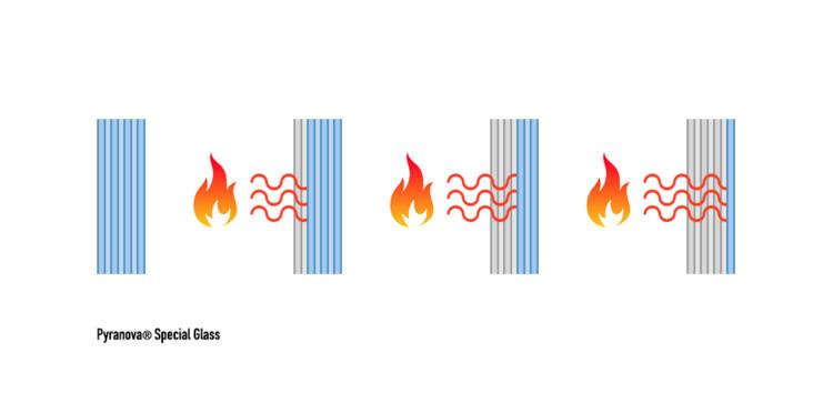 """Parallamas o Cortafuego: ¿Qué vidrio elegir para resistir efectivamente al fuego?, Diagrama de funcionamiento de Pyranova® Special Glass. Basado en el Brochure """"Fire Resistant and Security glazing"""" de Schott. Image © ArchDaily"""