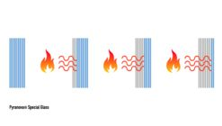 Antichamas ou Corta-fogo: Qual vidro escolher para resistir efetivamente a um incêndio?