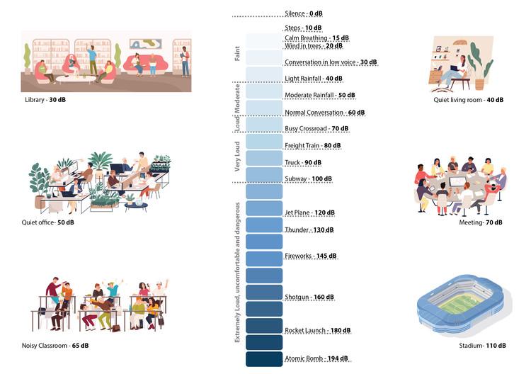 ¿Qué son los decibelios? (O cómo el ruido afecta nuestra salud), Gráficos por GoodStudio (shutterstock). Image © Eduardo Souza (ArchDaily)