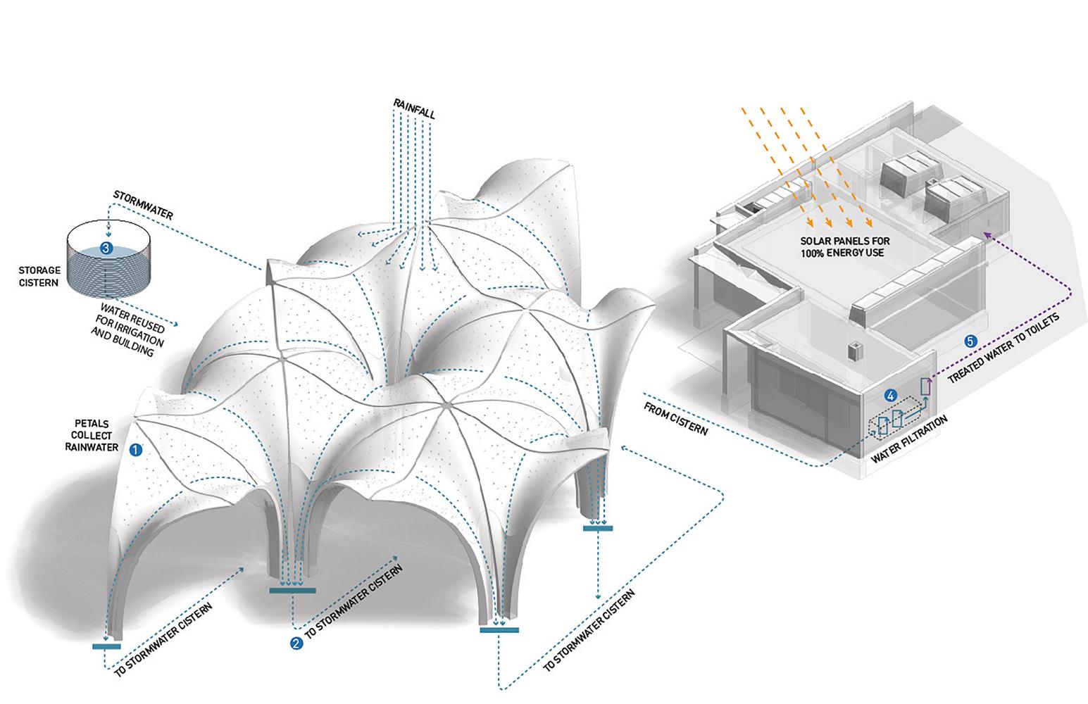 Consejos para aprovechar el agua de lluvia en proyectos de arquitectura,Vista Axonométrica. Image Cortesia de Lake|Flato Architects + Matsys Design