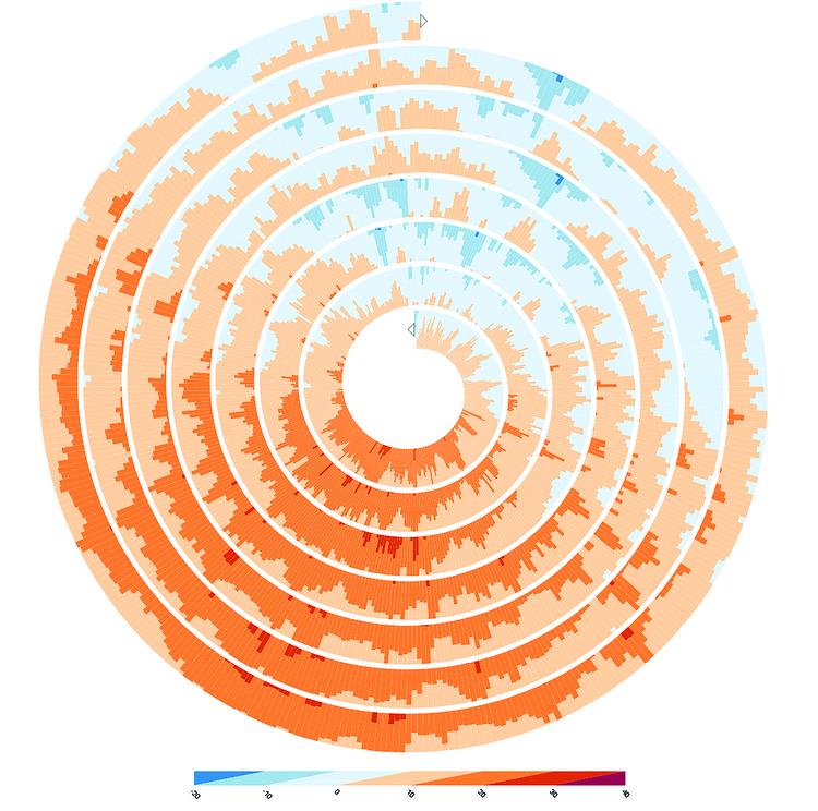 Como a visualização de dados pode moldar a arquitetura e as cidades, 1) Anéis e espirais. Christian Tominski e Heidrun Schumann, exposição interativa em espiral aprimorada, 2008. Imagem © The Book of Circles, Manuel Lima