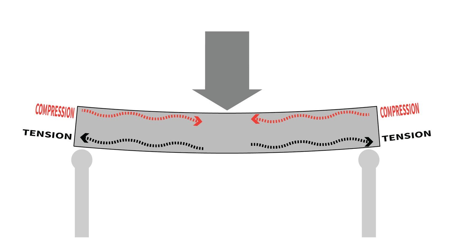¿Losas con burbujas de aire? Cómo funciona el sistema de losas aligeradas de concreto,Esfuerzos de compresión y tracción en la losa de hormigón. Imagen © Eduardo Souza (ArchDaily)