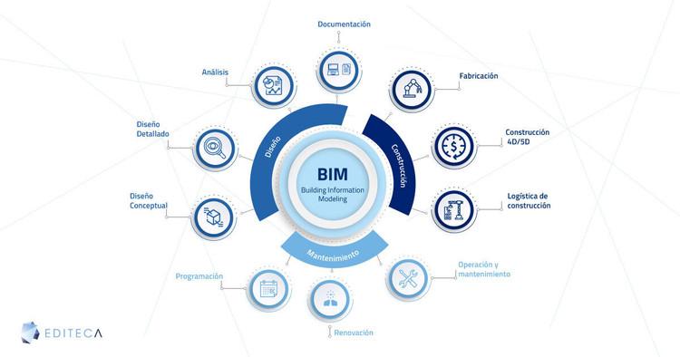Máster BIM Online de Editeca: Módulos flexibles que se adaptan a tu nivel de conocimiento, Cortesía de Editeca