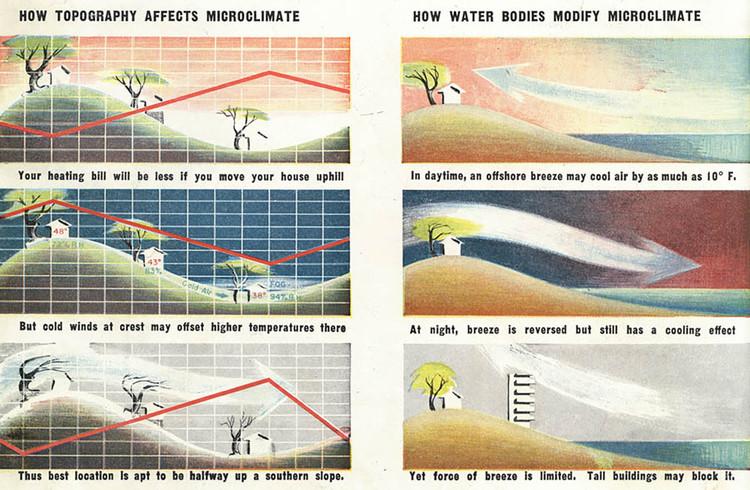 """El diseño antes del aire acondicionado: Los primeros experimentos modernos en el control del clima, El gráfico muestra algunas de las primeras estrategias detalladas """"Arquitectura moderna y clima: El diseño antes del aire acondicionado"""" por Daniel A. Barber. Imagen cortesía de Princeton University Press"""