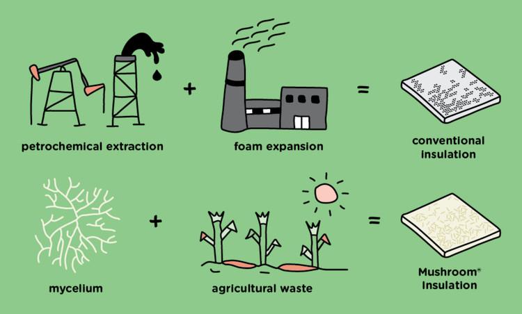 Ecovative Mushroom® Insulation . Image Cortesia de Ecovative