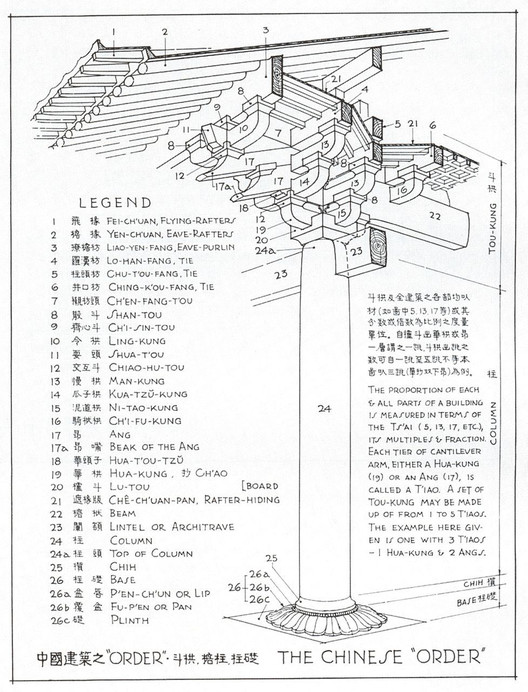 """Diagram of Dougong from """"A Pictorial History of Chinese Architecture"""". Image Courtesy of Liang Sicheng"""