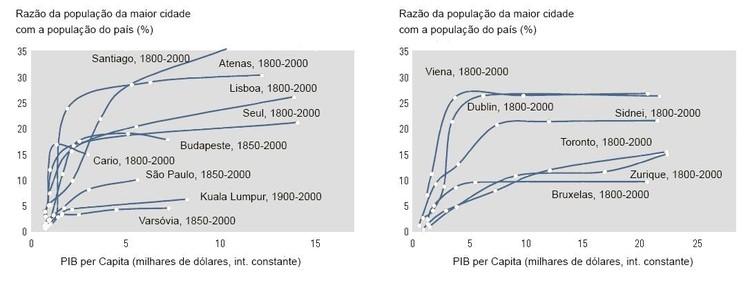 Relação entre urbanização e renda per capita. Fonte: World Development Report, World Bank, 2009