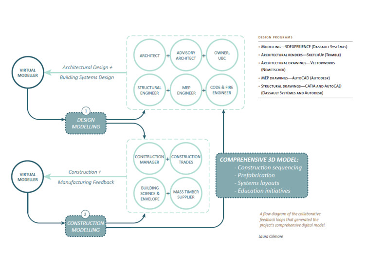 Flow diagram of the collaborative feedback loops that generate the projects's comprehensive digital model of Brock Commons Tallwood House, The University of British Columbia, Student Housing