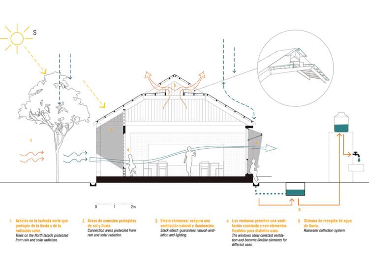 Arquitectura bioclimática en Latinoamérica: Técnicas naturales para economizar energía