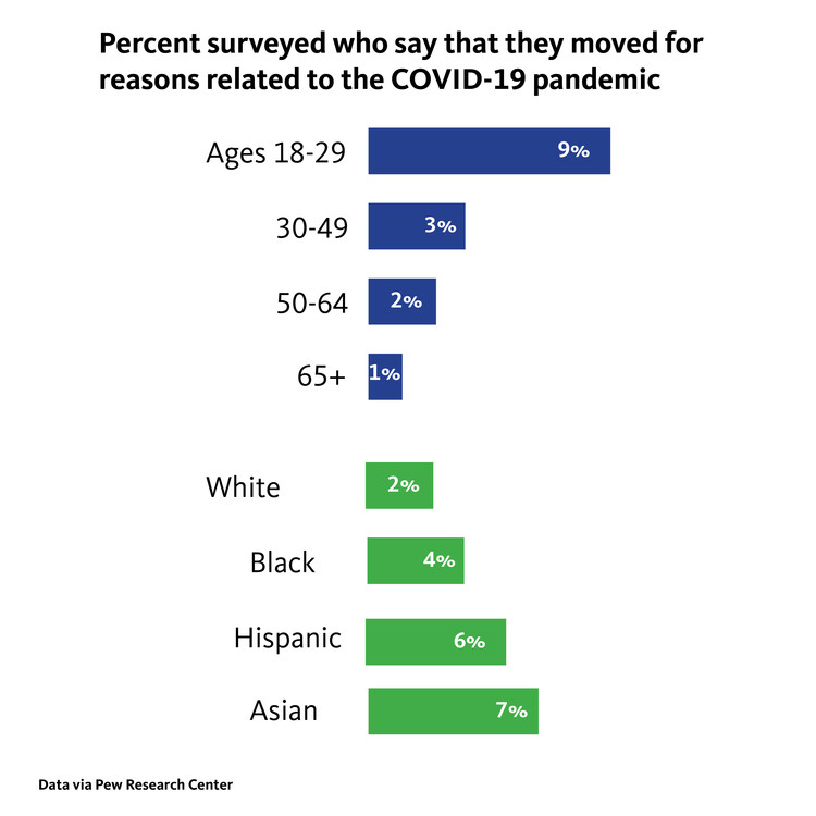 © PEW Research Center