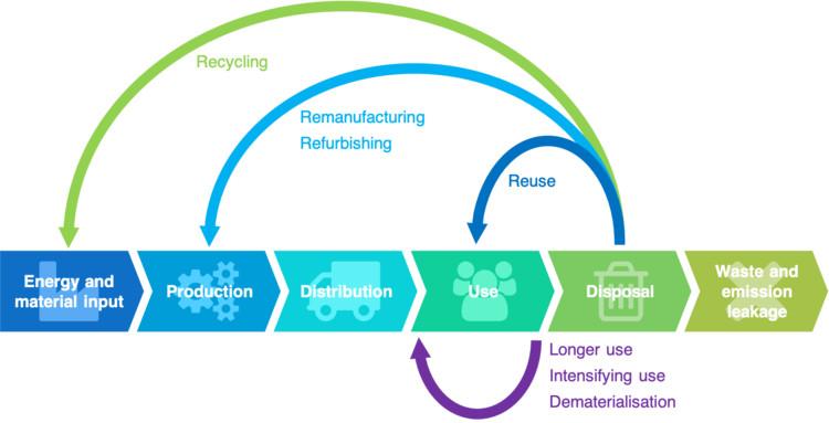 Ilustración del concepto de Economía Circular. Image via Wikimedia Commons
