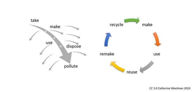 Economía lineal v/s Economía circular. Image via Wikimedia Commons