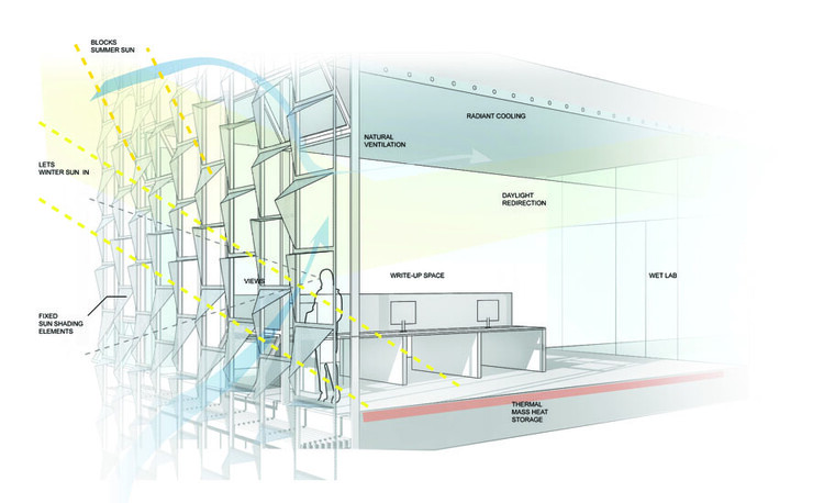 Courtesy of Behnisch Architekten