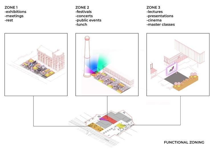 Functional zoning diagram.  Image courtesy of Dmytro Yahodin