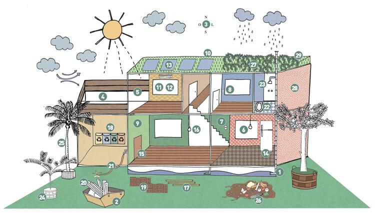 Cartilha gratuita mostra como fazer moradias e reformas sustentáveis