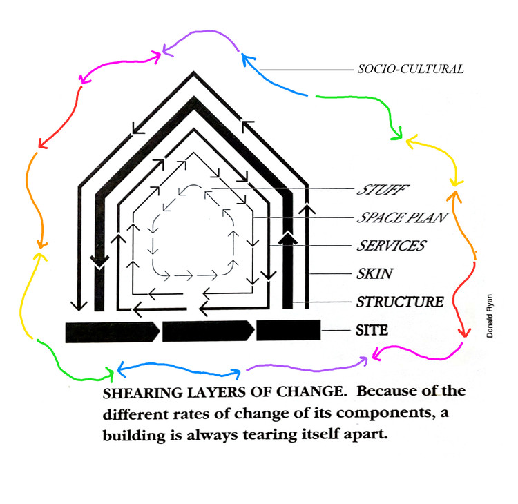 Revised diagram by the author, based on the original by Donald Ryan.. Image Courtesy of the author