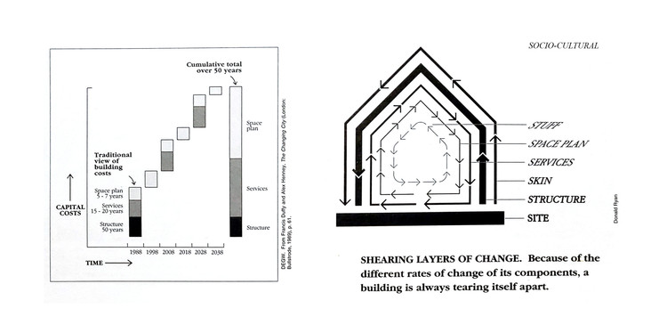 Diagrams from How Buildings Learn. On the left, a diagram by Frank Duffy showing the increasing capital costs over the lifetime of a building. On the right, a diagram by Steward Brand and Donald Ryan showing the Shearing Layers of Change. Image Courtesy of the author