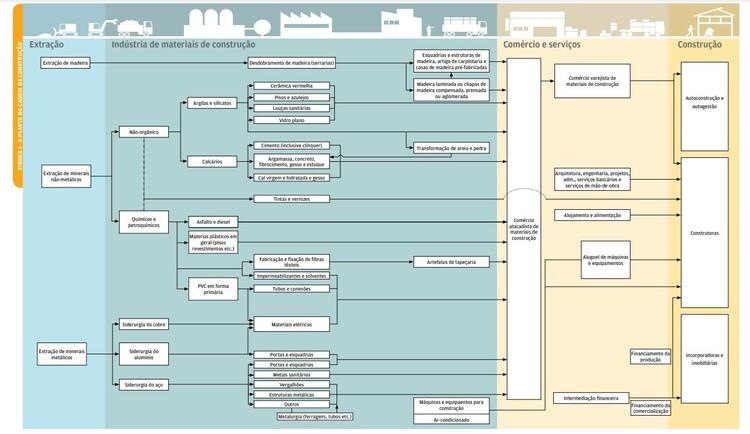 Схема товарной цепочки строительной индустрии.  Изображение предоставлено Fundação Getúlio Vargas Projetos e ABRAMAT