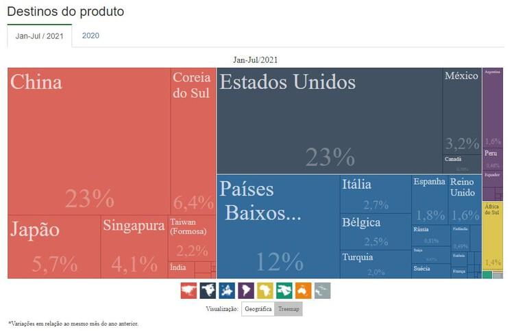 Диаграмма со странами назначения для экспорта бразильского чугуна с января по июль 2021 года. Изображение предоставлено COMEXSTAT do Governo Federal do Brasil