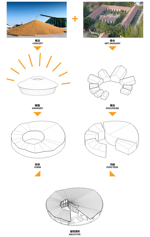 Granary Concert Hall Concept Generation Figure. Image Courtesy of VDA