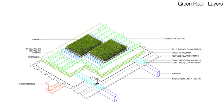 Слои зеленой крыши