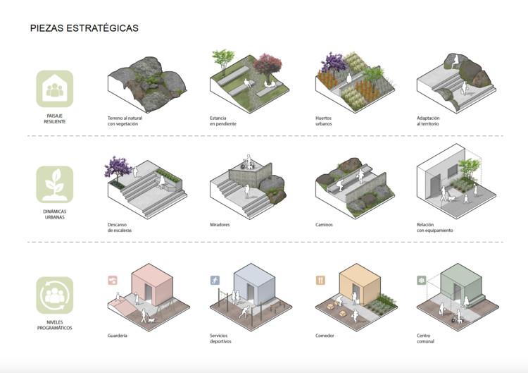 piezas estratégicas proyecto NIVELES DE CUIDADO. Image vía BIALIMA 2021