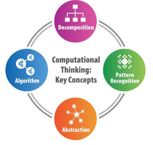 © Computational Thinking Key Concepts