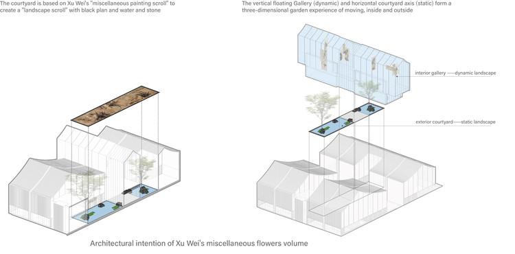 Архитектурный замысел разного объема Сюй Вэй.  Изображение предоставлено UAD - ACRC